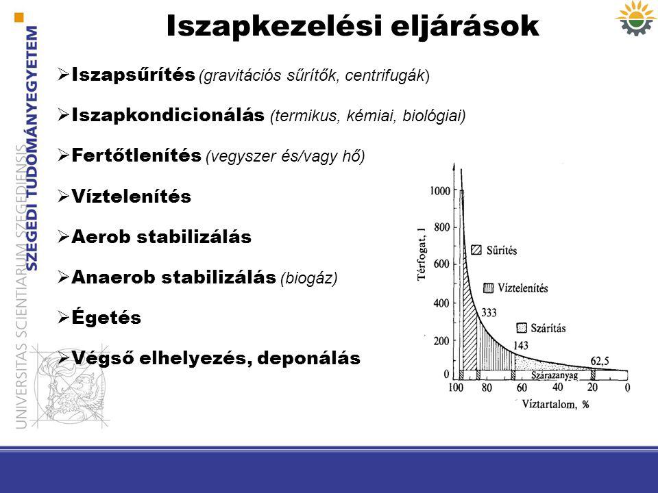 Iszapkezelési eljárások  Iszapsűrítés (gravitációs sűrítők, centrifugák)  Iszapkondicionálás (termikus, kémiai, biológiai)  Fertőtlenítés (vegyszer
