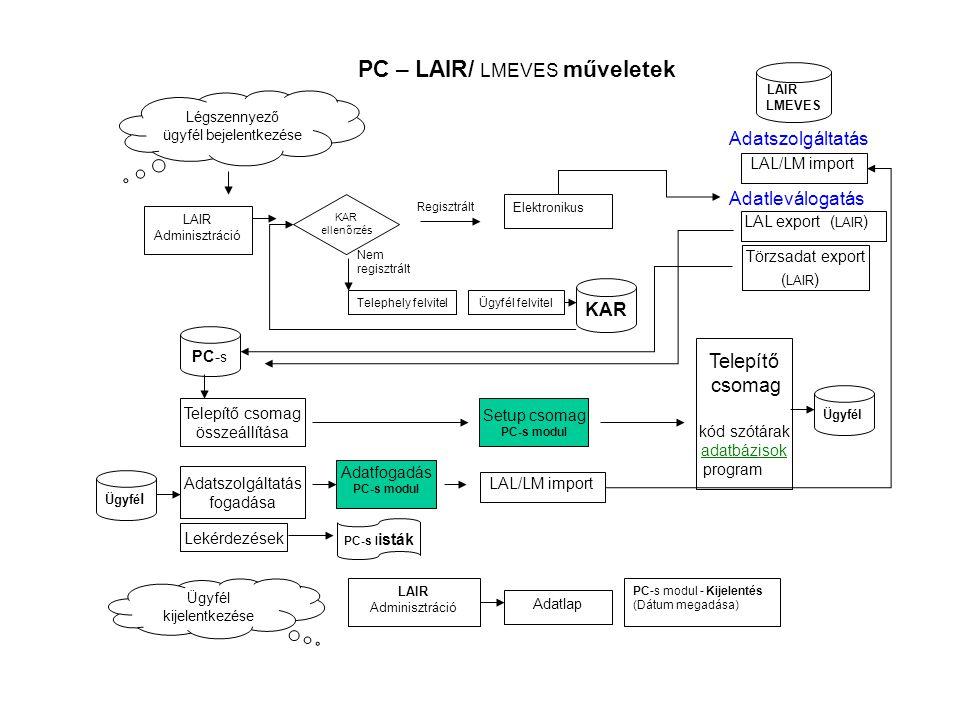 Légszennyező ügyfél bejelentkezése KAR LAIR LMEVES PC- s KAR ellenőrzés Regisztrált Nem regisztrált Ügyfél felvitelTelephely felvitel Telepítő csomag