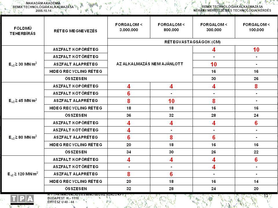 H – TPA INNOVÁCIÓS ÉS MINŐSÉGVIZSGÁLÓ KFT BUDAPEST H – 1116 ÉPÍTÉSZ U 40 - 44 MAKADÁM AKADÉMIA REMIX TECHNOLÓGIÁK ALKALMAZÁSA 2008.10.14 REMIX TECHNOL