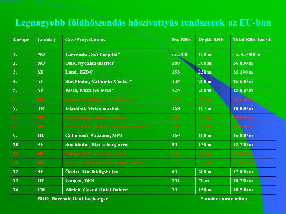 Legnagyobb földhőszondás hőszivattyús rendszerek az EU-ban EuropeCountryCity/Project nameNo.