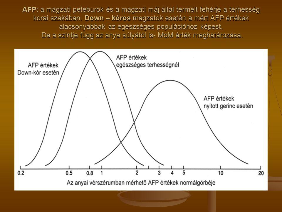 AFP: a magzati peteburok és a magzati máj által termelt fehérje a terhesség korai szakában. Down – kóros magzatok esetén a mért AFP értékek alacsonyab
