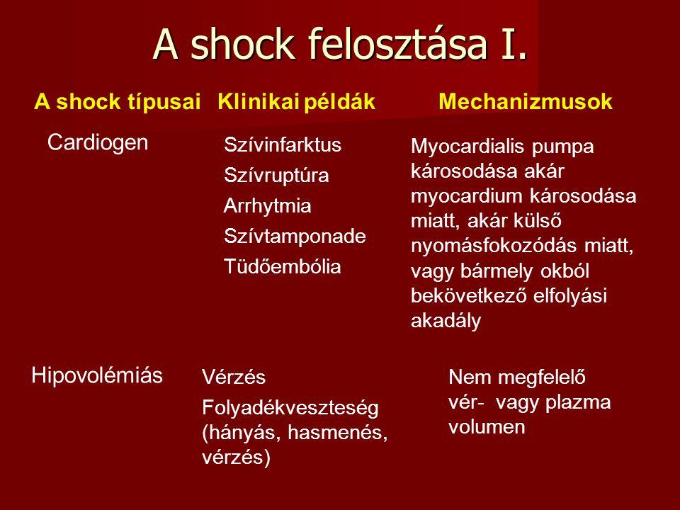 A shock felosztása I. A shock típusai Cardiogen Hipovolémiás Klinikai példák Szívinfarktus Szívruptúra Arrhytmia Szívtamponade Tüdőembólia Vérzés Foly