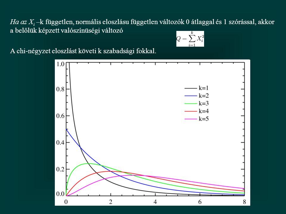 Ha az X i –k független, normális eloszlásu független változók 0 átlaggal és 1 szórással, akkor a belőlük képzett valószínüségi változó A chi-négyzet eloszlást követi k szabadsági fokkal.