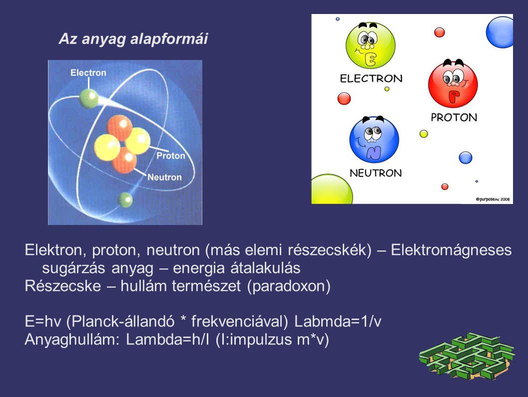Az anyag alapformái Elektron, proton, neutron (más elemi részecskék) – Elektromágneses sugárzás anyag – energia átalakulás Részecske – hullám természet (paradoxon) E=hv (Planck-állandó * frekvenciával) Labmda=1/v Anyaghullám: Lambda=h/I (I:impulzus m*v)