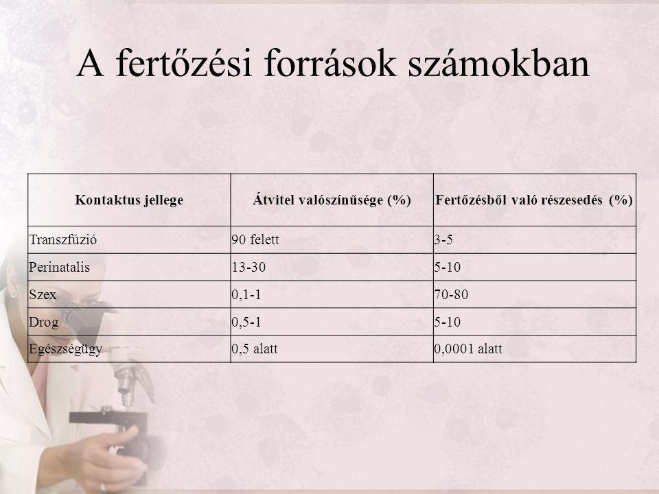 A fertőzési források számokban Kontaktus jellegeÁtvitel valószínűsége (%)Fertőzésből való részesedés (%) Transzfúzió90 felett3-5 Perinatalis13-305-10