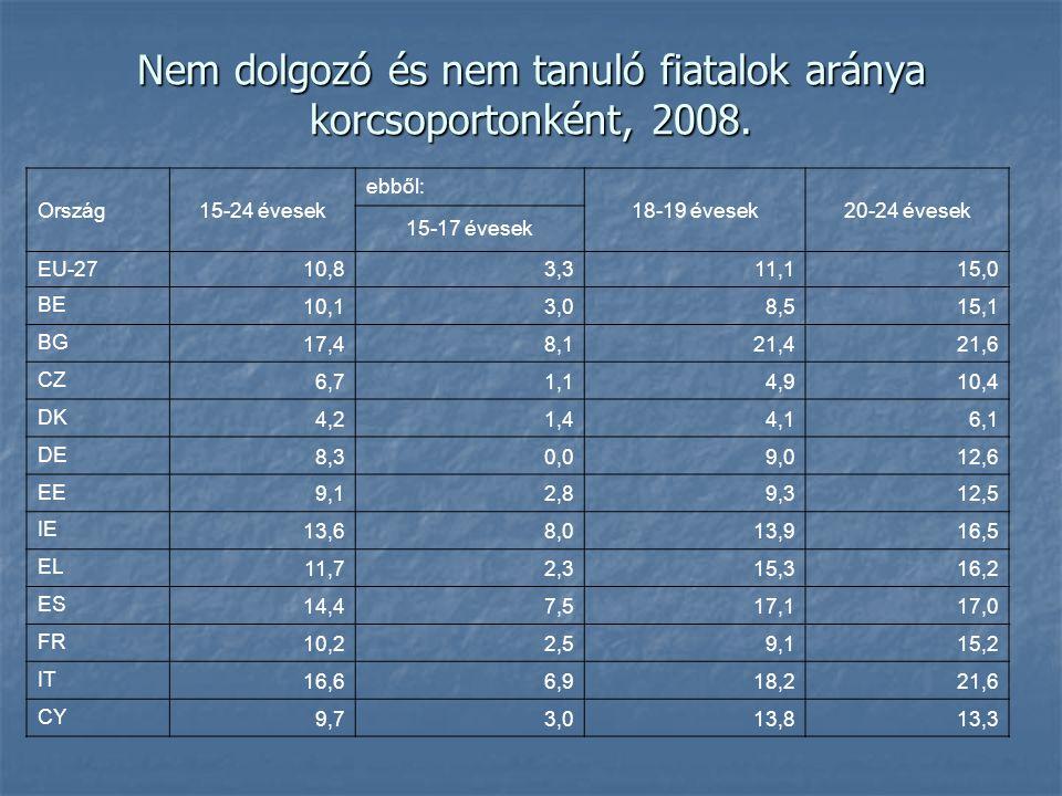 Nem dolgozó és nem tanuló fiatalok aránya korcsoportonként, 2008. Ország15-24 évesek ebből: 18-19 évesek20-24 évesek 15-17 évesek EU-27 10,83,311,115,
