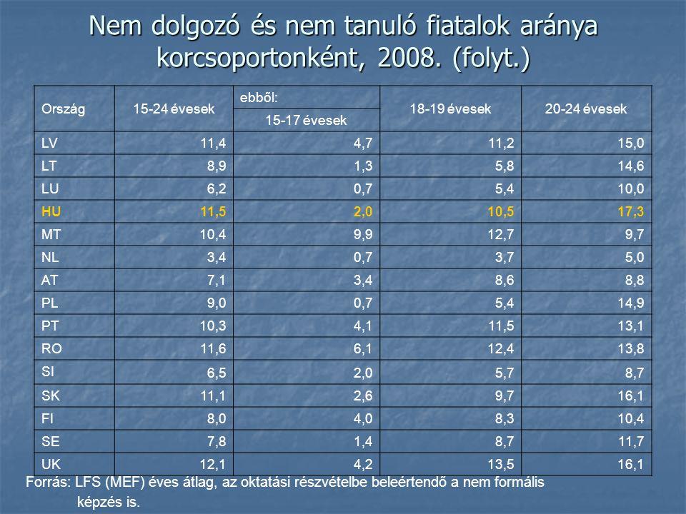 Nem dolgozó és nem tanuló fiatalok aránya korcsoportonként, 2008. (folyt.) Forrás: LFS (MEF) éves átlag, az oktatási részvételbe beleértendő a nem for