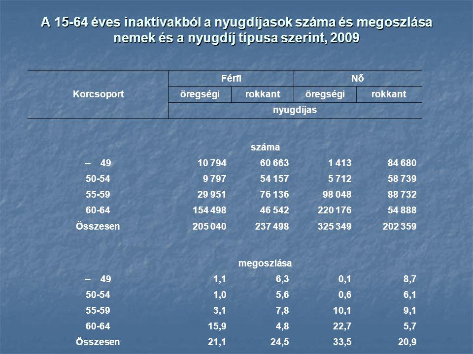 A 15-64 éves inaktívakból a nyugdíjasok száma és megoszlása nemek és a nyugdíj típusa szerint, 2009 Korcsoport FérfiNő öregségirokkantöregségirokkant
