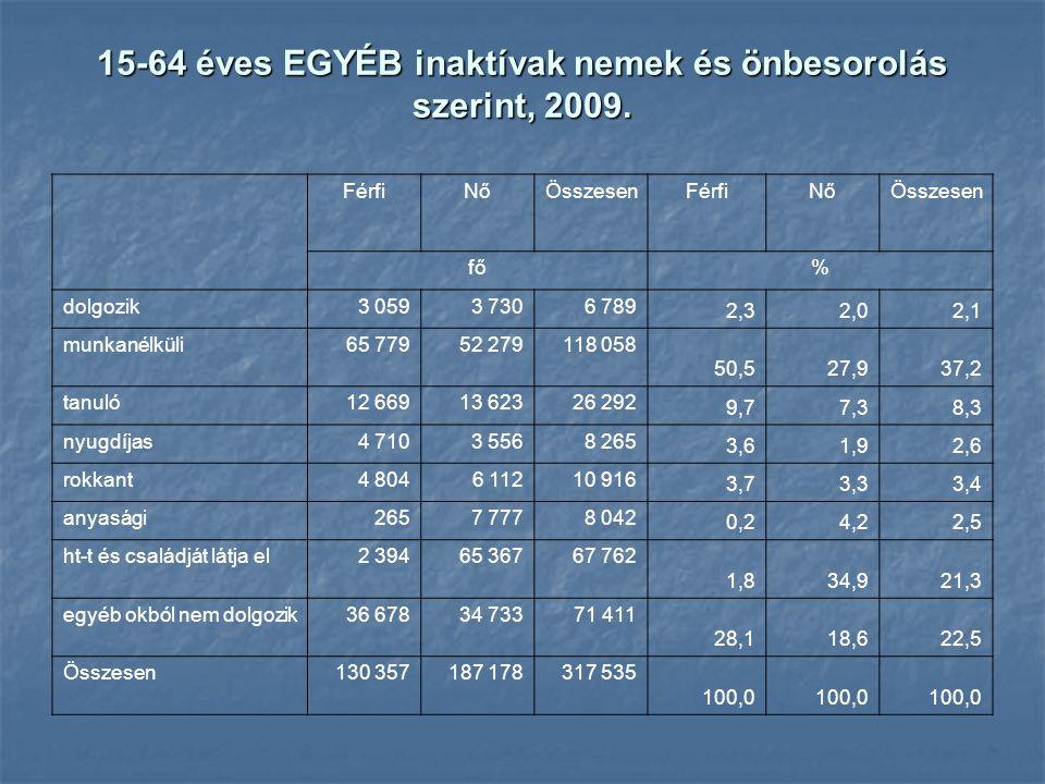 15-64 éves EGYÉB inaktívak nemek és önbesorolás szerint, 2009. FérfiNőÖsszesenFérfiNőÖsszesen fő% dolgozik3 0593 7306 789 2,32,02,1 munkanélküli65 779
