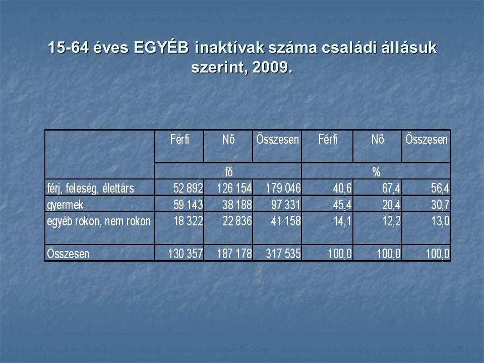 15-64 éves EGYÉB inaktívak száma családi állásuk szerint, 2009.