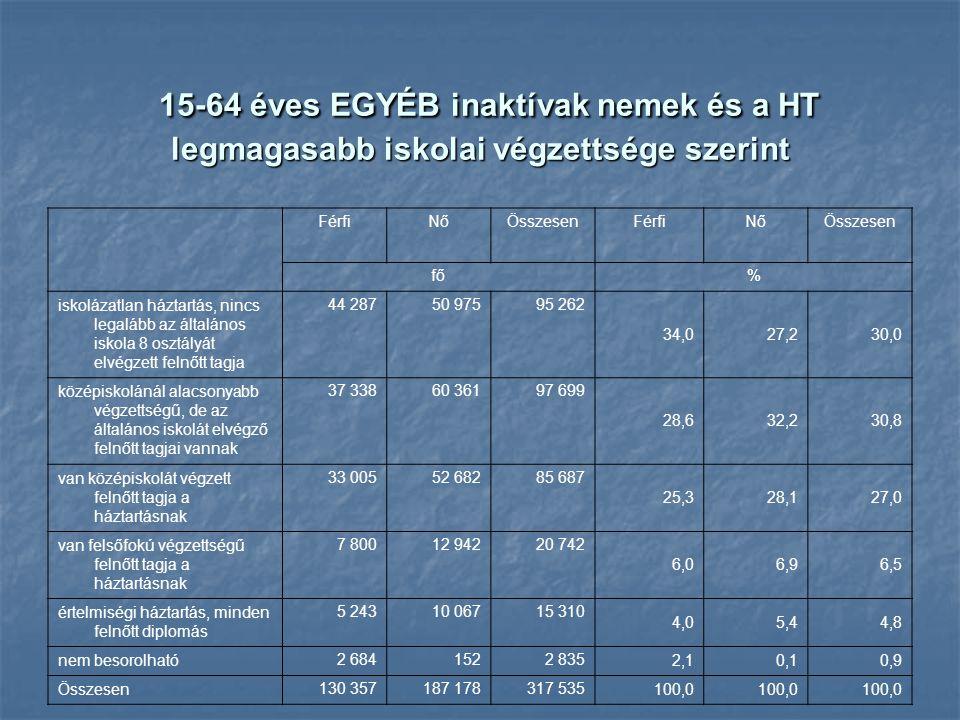 15-64 éves EGYÉB inaktívak nemek és a HT legmagasabb iskolai végzettsége szerint 15-64 éves EGYÉB inaktívak nemek és a HT legmagasabb iskolai végzetts