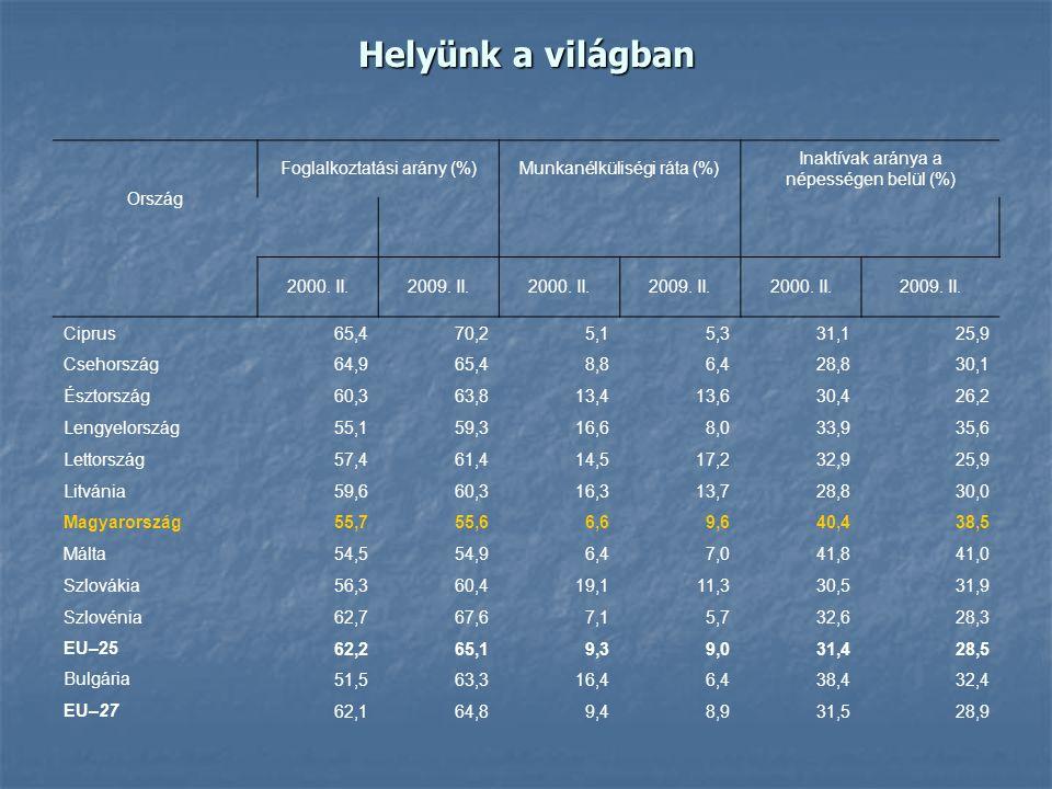 Helyünk a világban Ország Foglalkoztatási arány (%)Munkanélküliségi ráta (%) Inaktívak aránya a népességen belül (%) 2000. II.2009. II.2000. II.2009.