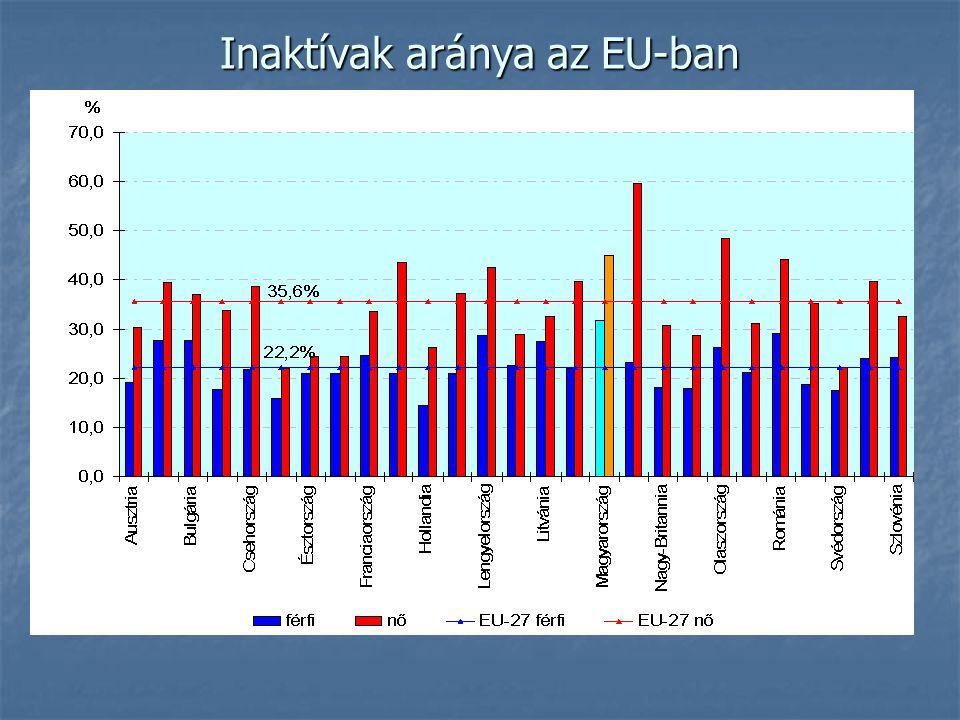 Inaktívak aránya az EU-ban
