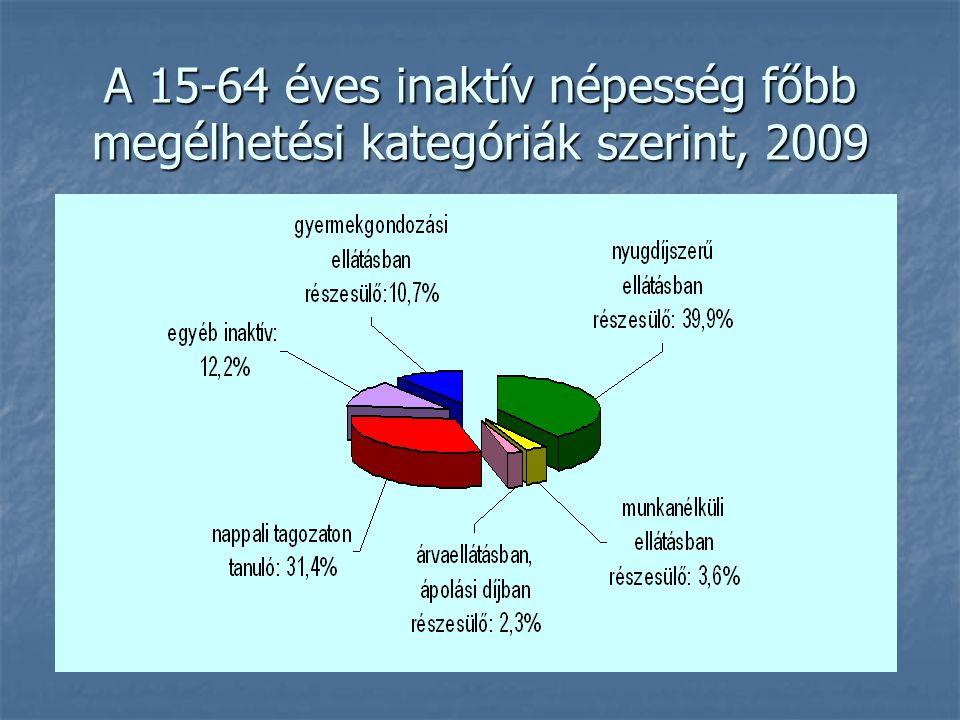 A 15-64 éves inaktív népesség főbb megélhetési kategóriák szerint, 2009