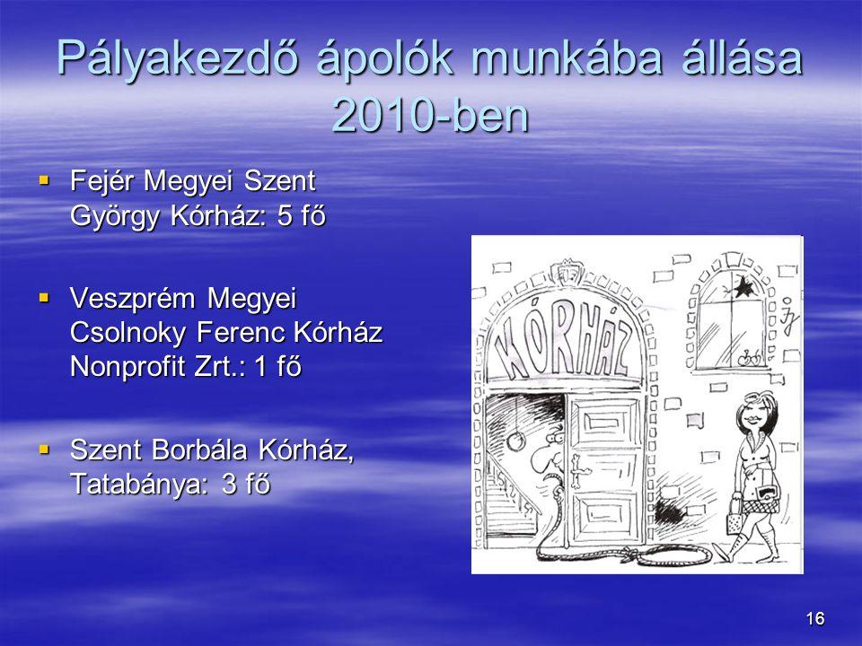 16 Pályakezdő ápolók munkába állása 2010-ben  Fejér Megyei Szent György Kórház: 5 fő  Veszprém Megyei Csolnoky Ferenc Kórház Nonprofit Zrt.: 1 fő 