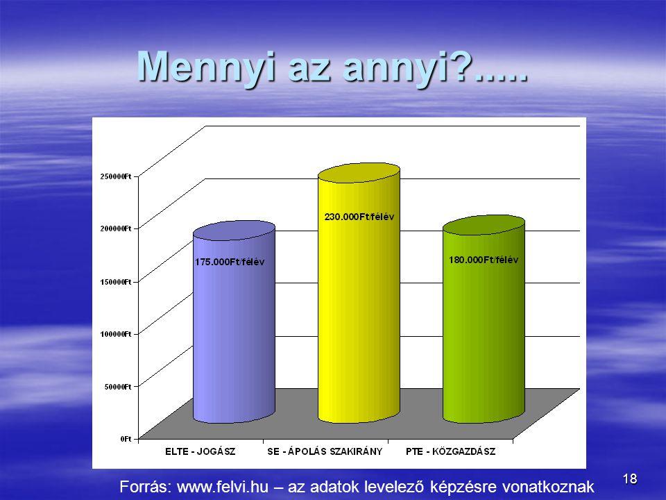 18 Mennyi az annyi?..... Forrás: www.felvi.hu – az adatok levelező képzésre vonatkoznak