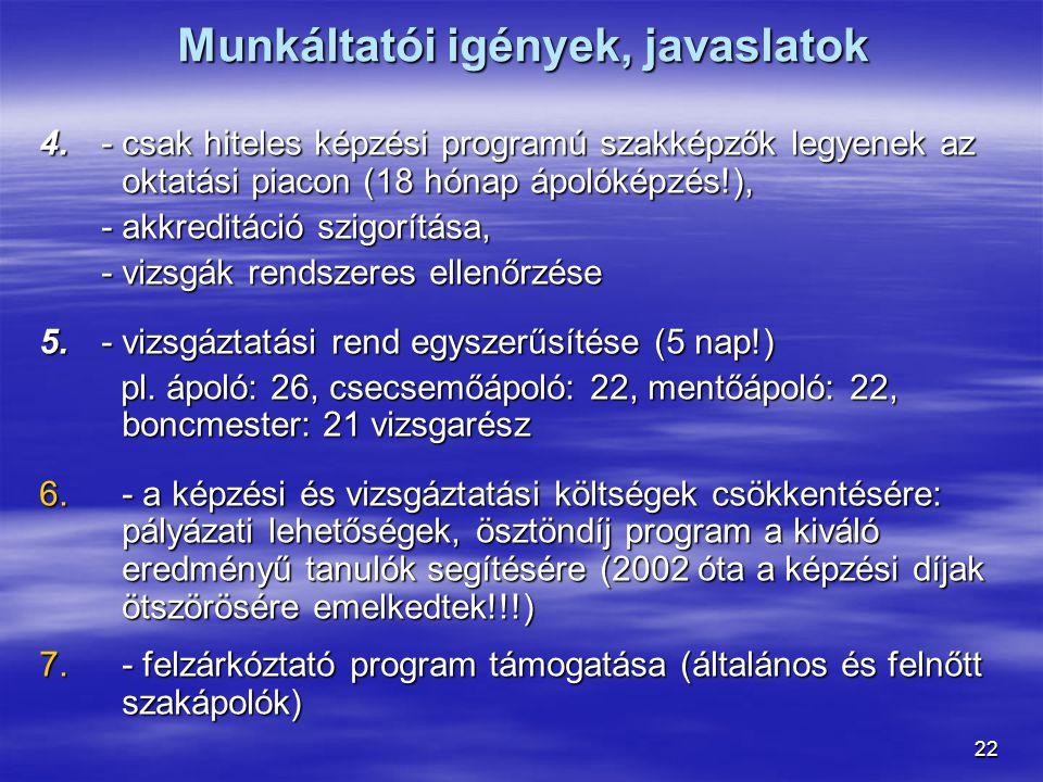 22 4.- csak hiteles képzési programú szakképzők legyenek az oktatási piacon (18 hónap ápolóképzés!), - akkreditáció szigorítása, - vizsgák rendszeres