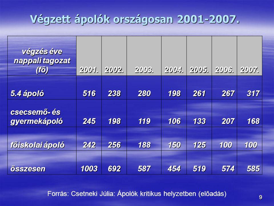 9 Végzett ápolók országosan 2001-2007. végzés éve nappali tagozat (fő) 2001.2002.2003.2004.2005.2006.2007. 5.4 ápoló 516238280198261267317 csecsemő- é