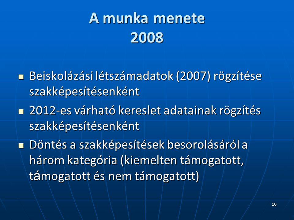 10 A munka menete 2008 Beiskolázási létszámadatok (2007) rögzítése szakképesítésenként Beiskolázási létszámadatok (2007) rögzítése szakképesítésenként 2012-es várható kereslet adatainak rögzítés szakképesítésenként 2012-es várható kereslet adatainak rögzítés szakképesítésenként Döntés a szakképesítések besorolásáról a három kategória (kiemelten támogatott, t á mogatott és nem támogatott) Döntés a szakképesítések besorolásáról a három kategória (kiemelten támogatott, t á mogatott és nem támogatott)