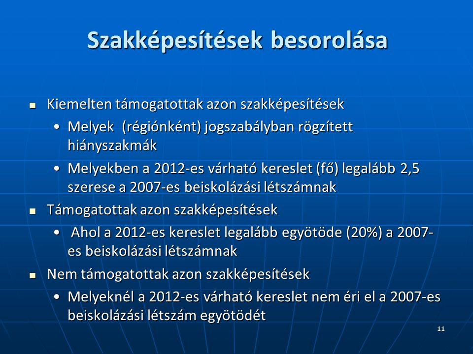 11 Szakképesítések besorolása Kiemelten támogatottak azon szakképesítések Kiemelten támogatottak azon szakképesítések Melyek (régiónként) jogszabályban rögzített hiányszakmákMelyek (régiónként) jogszabályban rögzített hiányszakmák Melyekben a 2012-es várható kereslet (fő) legalább 2,5 szerese a 2007-es beiskolázási létszámnakMelyekben a 2012-es várható kereslet (fő) legalább 2,5 szerese a 2007-es beiskolázási létszámnak Támogatottak azon szakképesítések Támogatottak azon szakképesítések Ahol a 2012-es kereslet legalább egyötöde (20%) a 2007- es beiskolázási létszámnak Ahol a 2012-es kereslet legalább egyötöde (20%) a 2007- es beiskolázási létszámnak Nem támogatottak azon szakképesítések Nem támogatottak azon szakképesítések Melyeknél a 2012-es várható kereslet nem éri el a 2007-es beiskolázási létszám egyötödétMelyeknél a 2012-es várható kereslet nem éri el a 2007-es beiskolázási létszám egyötödét