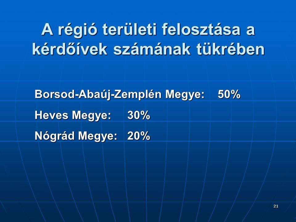 21 A régió területi felosztása a kérdőívek számának tükrében Borsod-Abaúj-Zemplén Megye: 50% Heves Megye: 30% Nógrád Megye: 20%