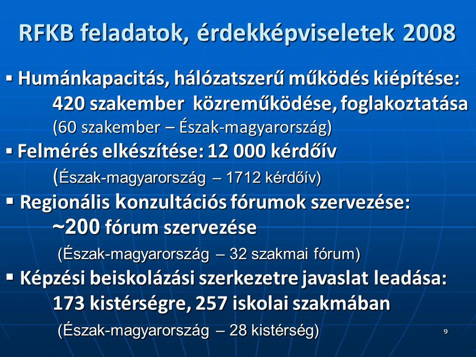 9 RFKB feladatok, érdekképviseletek 2008  Humánkapacitás, hálózatszerű működés kiépítése: 420 szakember közreműködése, foglakoztatása (60 szakember – Észak-magyarország)  Felmérés elkészítése: 12 000 kérdőív ( Észak-magyarország – 1712 kérdőív)  Regionális k onzultációs fórumok szervezése: ~200 fórum szervezése (Észak-magyarország – 32 szakmai fórum) (Észak-magyarország – 32 szakmai fórum)  Képzési beiskolázási szerkezetre javaslat leadása: 173 kistérségre, 257 iskolai szakmában (Észak-magyarország – 28 kistérség) (Észak-magyarország – 28 kistérség)