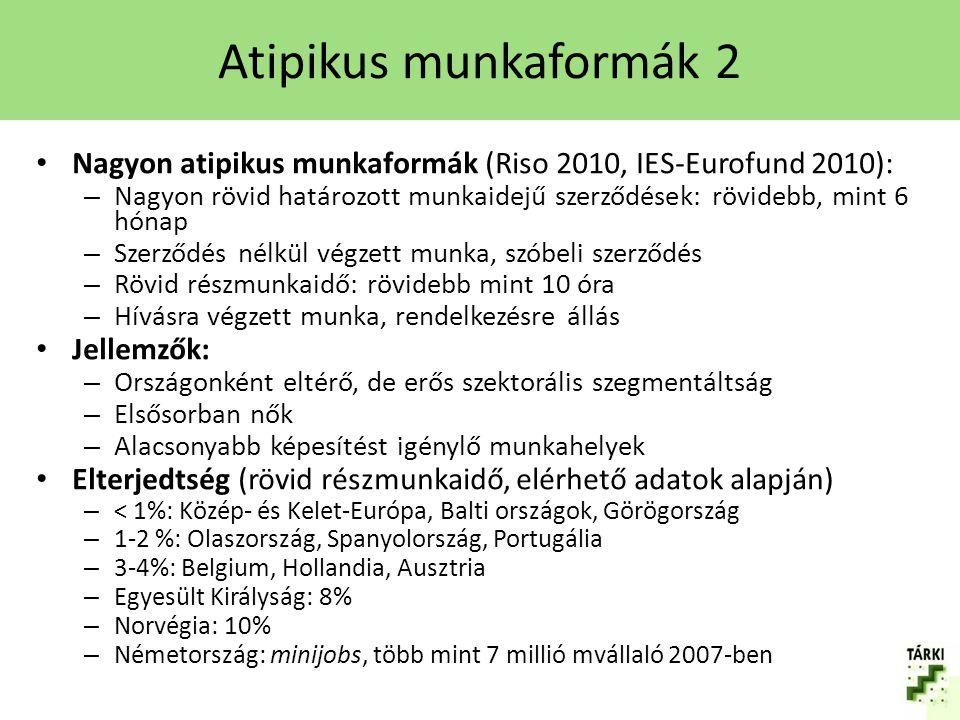 A ledolgozott munkaórák száma – összesen, EU-27, 2011 Forrás: EUROSTAT EU-27: 37/20 V4: 40-41/20-23 Magas: – EL: 42/20 – CZ: 41/21 – BG: 41/20 Alacsony: – NL: 30/20 – DK: 34/19