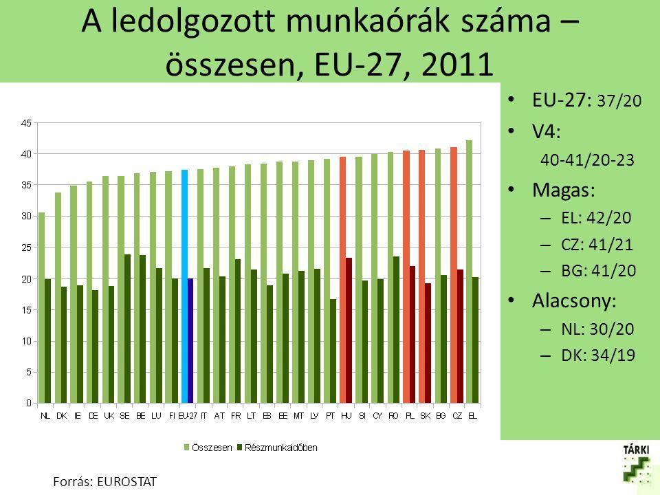 A ledolgozott munkaórák száma – nők eltérése az átlagtól, EU-27, 2011 Forrás: EUROSTAT EU-27 Össz: -3.7 Rész: +0.3 V4 Össz: -0.8 : -2.3 Rész: -0.1 : +0.4 Nagy: NL: -6 UK, AT, DE: -5 Kicsi: BG, RO, LT, HU: <-1