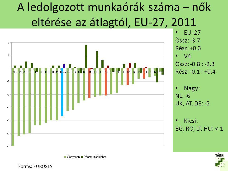 A részmunkaidő elterjedtsége, EU-27, 2011 (%) Forrás: EUROSTAT EU-27: 8/32 V4: alacsony 2-5/6-10 Magas: – NL: 24/77 – DE: 9/45 – DK: 14/38 Alacsony: – BG: 2/2 – SK: 3/6 – EL: 4/10