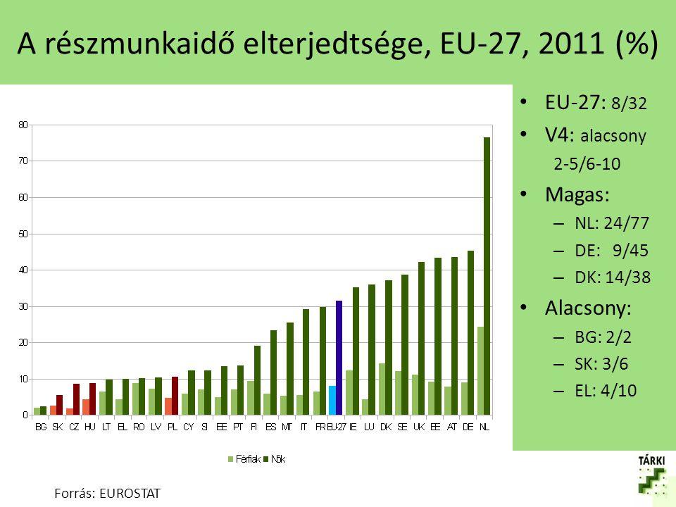 A részmunkaidő elterjedtségének változása 2002 és 2011 között, EU-27 (pp) Forrás: EUROSTAT EU-27: nőtt 2/3 pp V4: nőtt, 0-2/1-4 Kivéve: PL Jelentős: – IT: 2/13 – AT: 3/8 – DK: 4/6 – IE, BE, DE, CY – ff – LU, MT, SE, ES - nők
