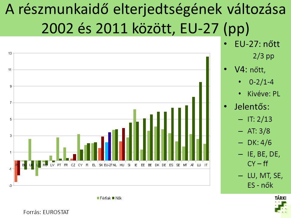 A nem önkéntes részmunkaidő elterjedtsége, EU-27, 2011 (%) Forrás: EUROSTAT EU-27: 37/23 V4: 17-44/19-37 CZ: 17/19 HU: 44/37 Jelentős: – ff: EL, IT, CY, RO >60 – nők: EL, ES, BG, IT, PT, CY, LV, RO > 40