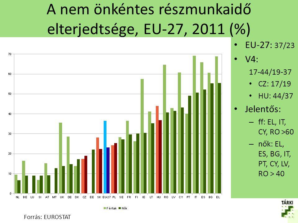 A nem önkéntes részmunkaidő elterjedtségének változása 2002 és 2011 között, EU-27 (pp) Forrás: EUROSTAT EU-27: nőtt 10/8 pp V4: változó HU: 17/9 PL: -5/-7 Jelentősen nőtt: ES: 44/32 CY: 41/23 IE: 26/20 Csökkent: LT: -25/-18 BG: -17/-13