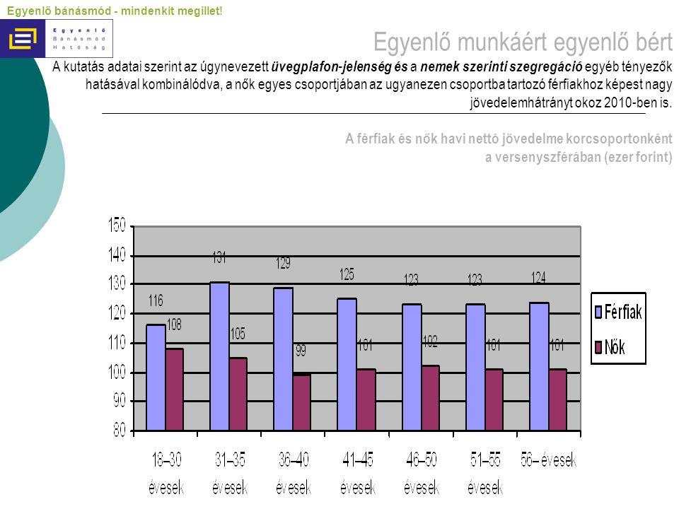 Egyenlő munkáért egyenlő bért A kutatás adatai szerint az úgynevezett üvegplafon-jelenség és a nemek szerinti szegregáció egyéb tényezők hatásával kombinálódva, a nők egyes csoportjában az ugyanezen csoportba tartozó férfiakhoz képest nagy jövedelemhátrányt okoz 2010-ben is.