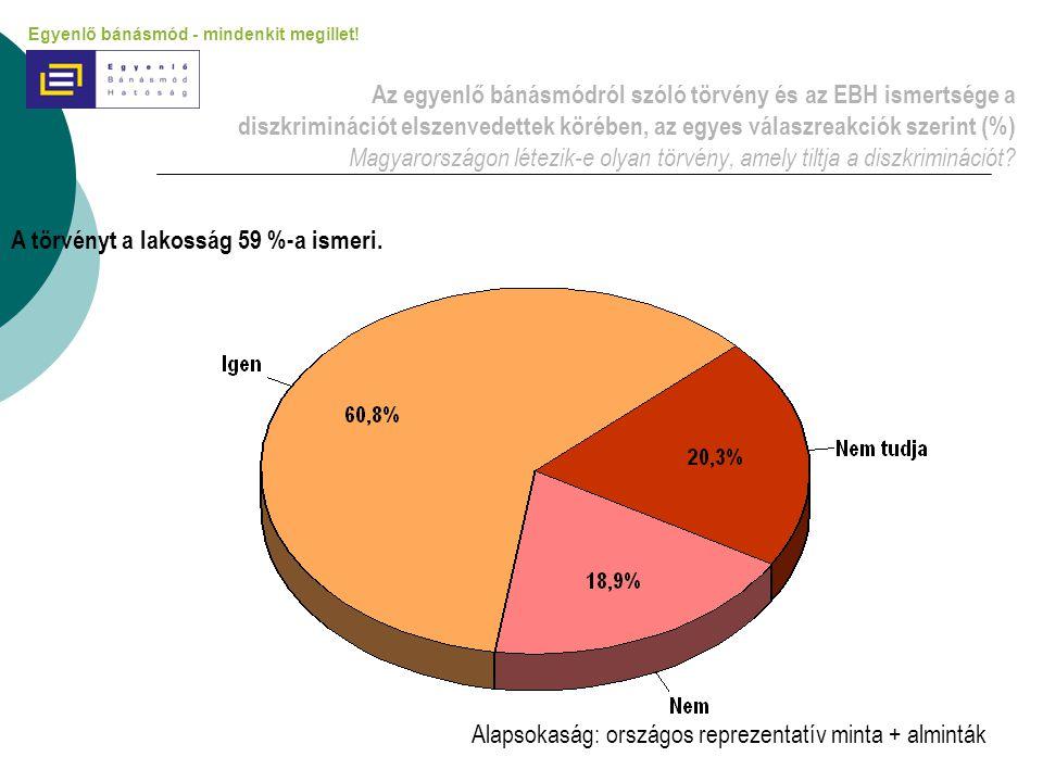 Az egyenlő bánásmódról szóló törvény és az EBH ismertsége a diszkriminációt elszenvedettek körében, az egyes válaszreakciók szerint (%) Magyarországon