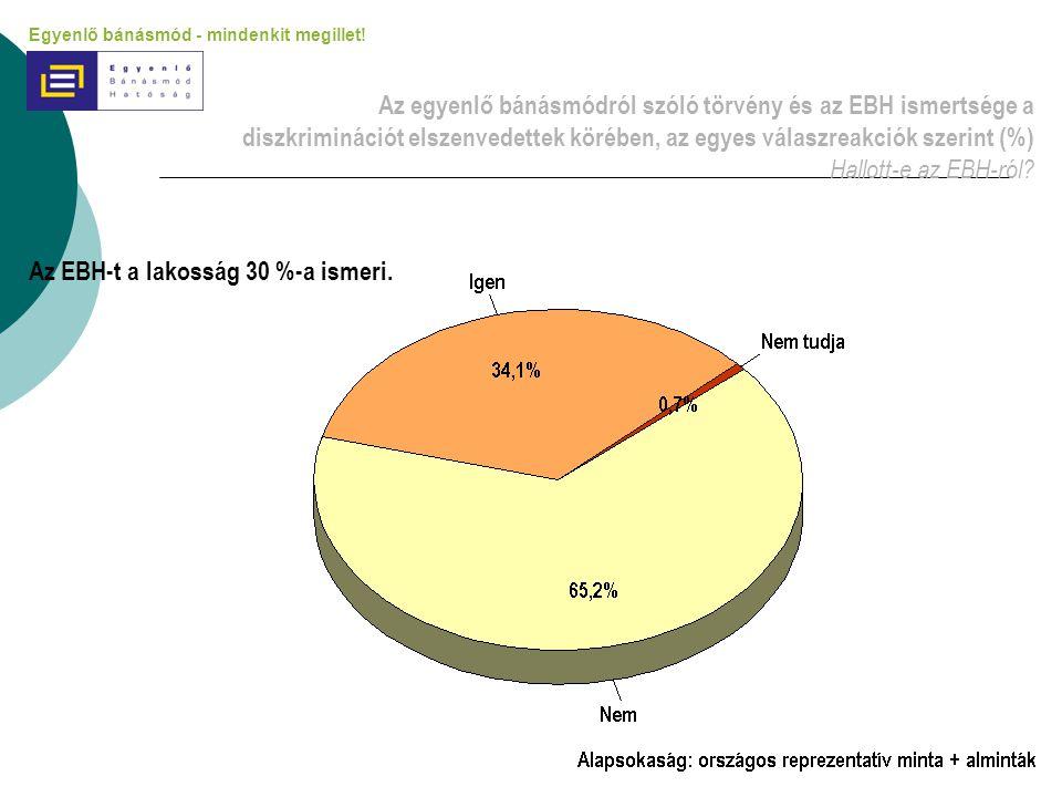 Az egyenlő bánásmódról szóló törvény és az EBH ismertsége a diszkriminációt elszenvedettek körében, az egyes válaszreakciók szerint (%) Hallott-e az E