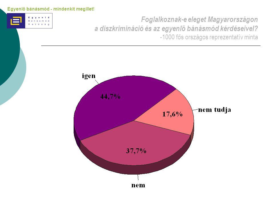 Foglalkoznak-e eleget Magyarországon a diszkrimináció és az egyenlő bánásmód kérdéseivel? -1000 fős országos reprezentatív minta Egyenlő bánásmód - mi