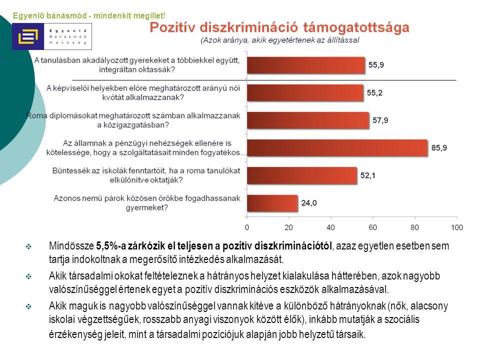 Mindössze 5,5%-a zárkózik el teljesen a pozitív diszkriminációtól, azaz egyetlen esetben sem tartja indokoltnak a megerősítő intézkedés alkalmazását