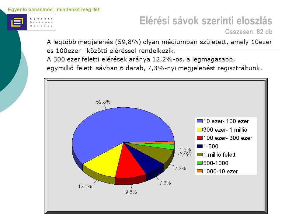 Elérési sávok szerinti eloszlás Összesen: 82 db A legtöbb megjelenés (59,8%) olyan médiumban született, amely 10ezer és 100ezer közötti eléréssel rendelkezik.