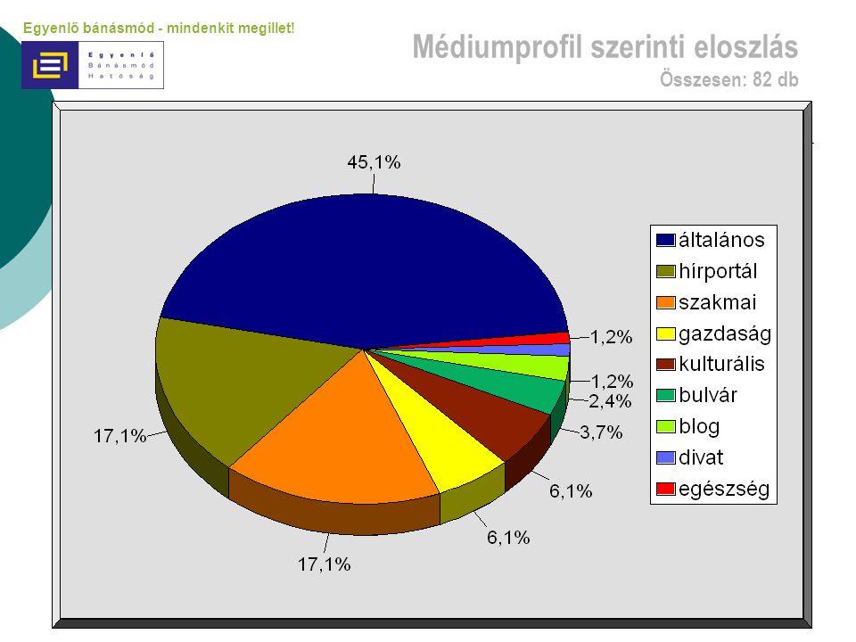 Médiumprofil szerinti eloszlás Összesen: 82 db Egyenlő bánásmód - mindenkit megillet!