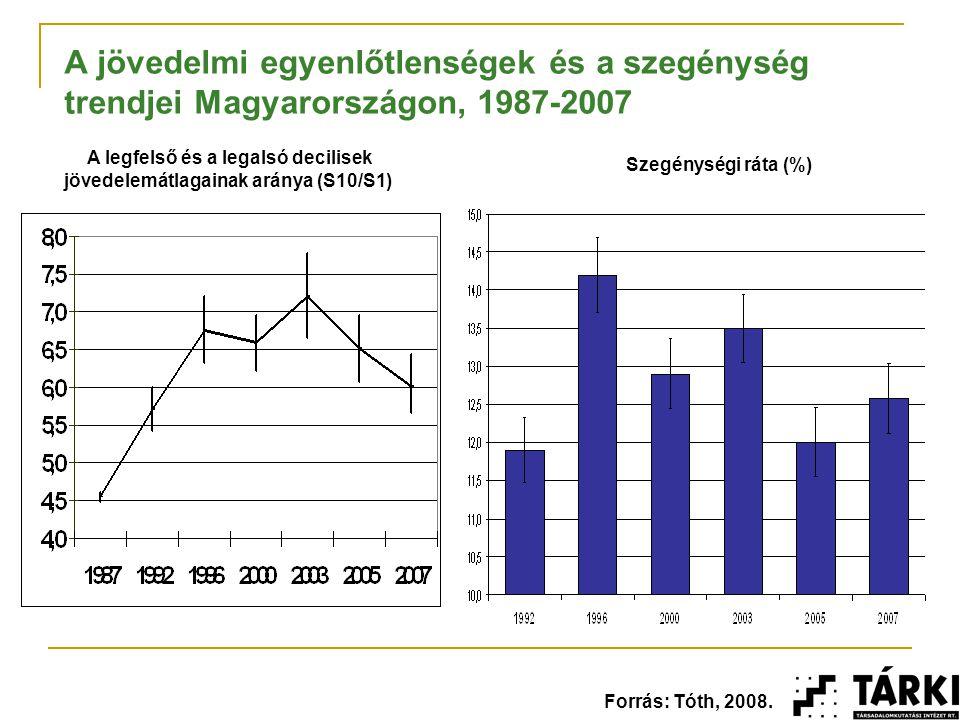 A munkaügyi és szociális szolgáltatások együttműködésének gátjai Magyarországon Eltérően szervezett rendszerek Felülről vezéreltek, az ellátások és szolgáltatások tervezése nem az egyéni, területi szükségletek alapján történik, A szükségleteket és igényeket nem párosítják – rugalmatlanok a szolgáltatások, Eltérő hagyományok, Eltérő tudások, ismeretek, módszerek, gyakran elavultak is, Tömegesség képzete – nem személyorientált