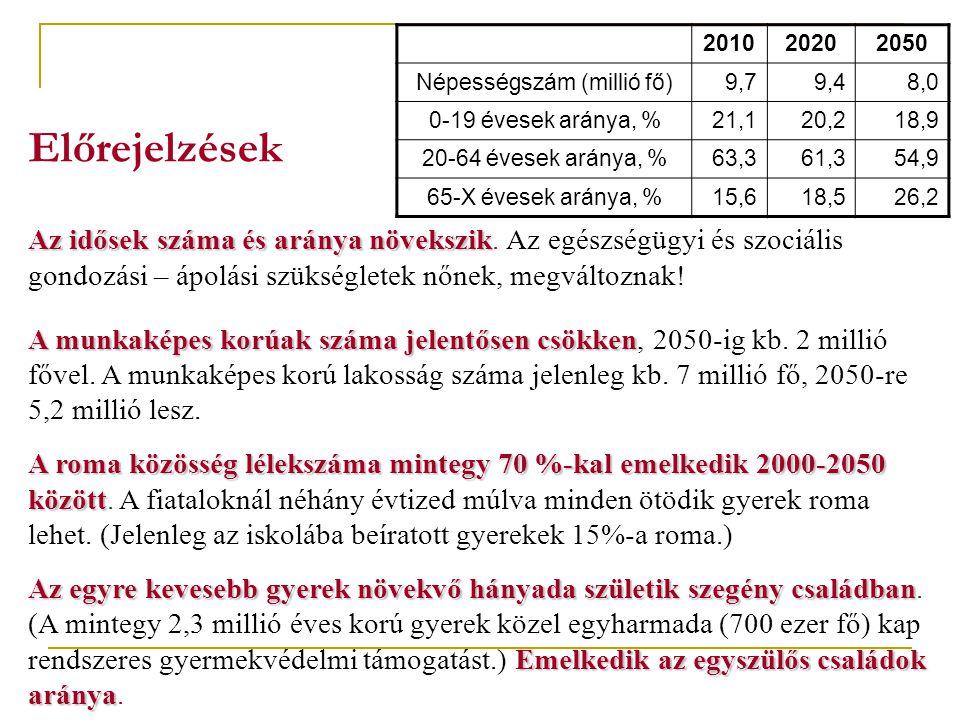 Előrejelzések 201020202050 Népességszám (millió fő)9,79,48,0 0-19 évesek aránya, %21,120,218,9 20-64 évesek aránya, %63,361,354,9 65-X évesek aránya, %15,618,526,2 Az idősek száma és aránya növekszik Az idősek száma és aránya növekszik.