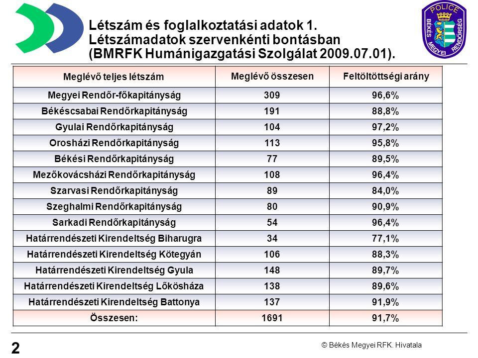 2 © Békés Megyei RFK.Hivatala Létszám és foglalkoztatási adatok 1.