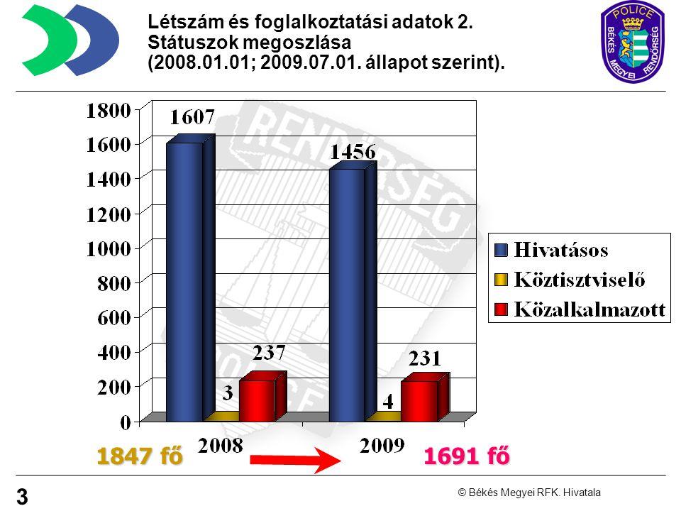 3 © Békés Megyei RFK.Hivatala Létszám és foglalkoztatási adatok 2.