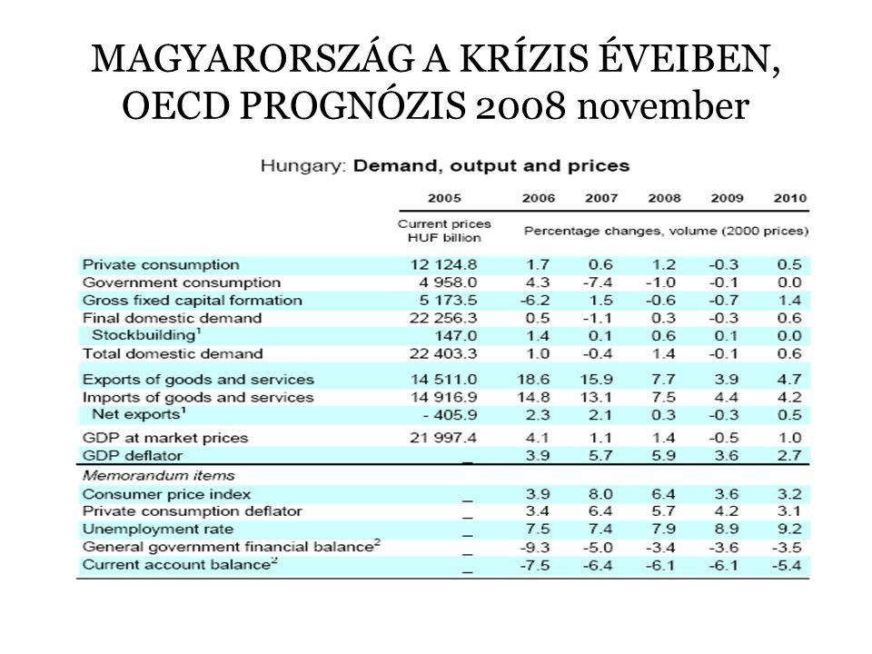 MAGYARORSZÁG A KRÍZIS ÉVEIBEN, OECD PROGNÓZIS 2008 november