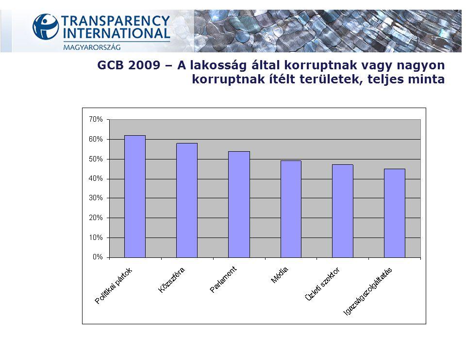 GCB 2009 – A lakosság által korruptnak vagy nagyon korruptnak ítélt területek, teljes minta