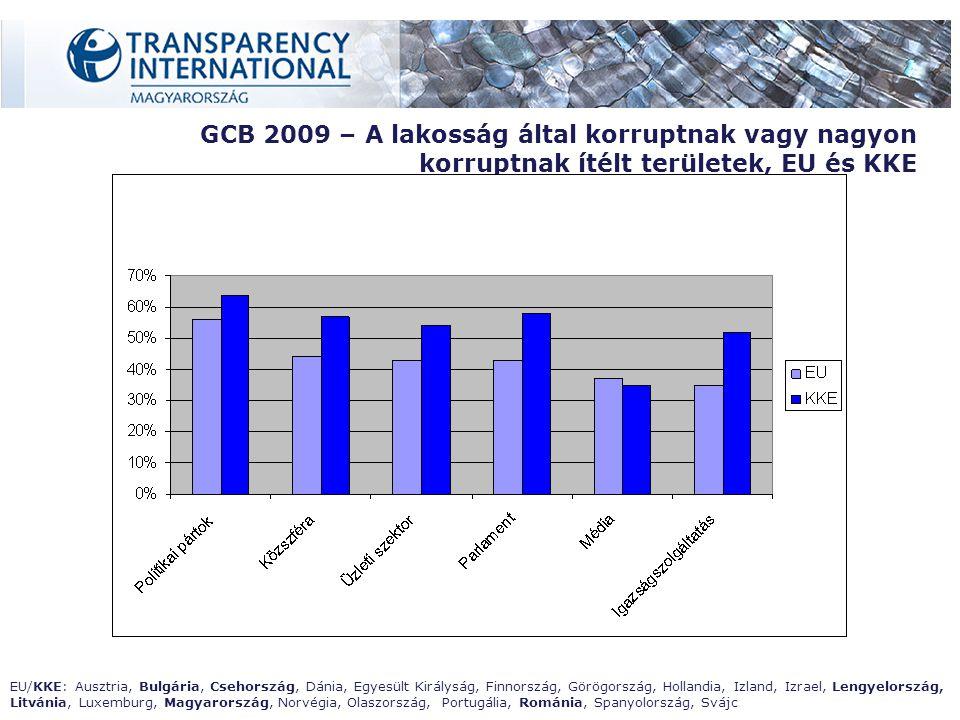GCB 2009 – A lakosság által korruptnak vagy nagyon korruptnak ítélt területek, EU és KKE EU/KKE: Ausztria, Bulgária, Csehország, Dánia, Egyesült Királyság, Finnország, Görögország, Hollandia, Izland, Izrael, Lengyelország, Litvánia, Luxemburg, Magyarország, Norvégia, Olaszország, Portugália, Románia, Spanyolország, Svájc