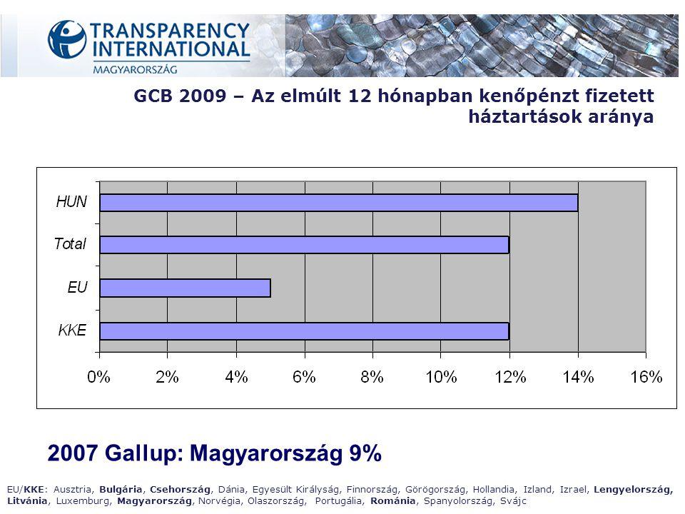 GCB 2009 – Az elmúlt 12 hónapban kenőpénzt fizetett háztartások aránya 2007 Gallup: Magyarország 9% EU/KKE: Ausztria, Bulgária, Csehország, Dánia, Egyesült Királyság, Finnország, Görögország, Hollandia, Izland, Izrael, Lengyelország, Litvánia, Luxemburg, Magyarország, Norvégia, Olaszország, Portugália, Románia, Spanyolország, Svájc