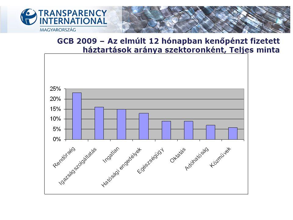 GCB 2009 – Az elmúlt 12 hónapban kenőpénzt fizetett háztartások aránya szektoronként, Teljes minta