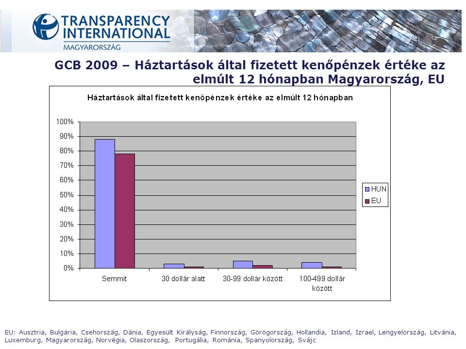 GCB 2009 – Háztartások által fizetett kenőpénzek értéke az elmúlt 12 hónapban Magyarország, EU EU: Ausztria, Bulgária, Csehország, Dánia, Egyesült Királyság, Finnország, Görögország, Hollandia, Izland, Izrael, Lengyelország, Litvánia, Luxemburg, Magyarország, Norvégia, Olaszország, Portugália, Románia, Spanyolország, Svájc