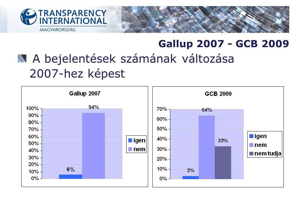 A bejelentések számának változása 2007-hez képest Gallup 2007 - GCB 2009